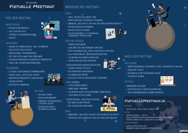 Virtuelle Meetings Poster